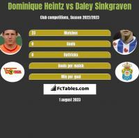 Dominique Heintz vs Daley Sinkgraven h2h player stats