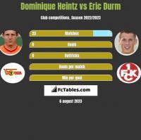 Dominique Heintz vs Eric Durm h2h player stats