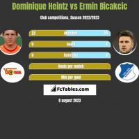 Dominique Heintz vs Ermin Bicakcic h2h player stats