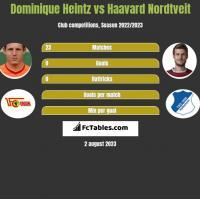 Dominique Heintz vs Haavard Nordtveit h2h player stats