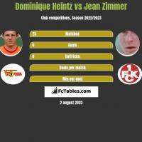 Dominique Heintz vs Jean Zimmer h2h player stats