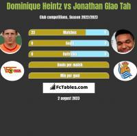 Dominique Heintz vs Jonathan Glao Tah h2h player stats