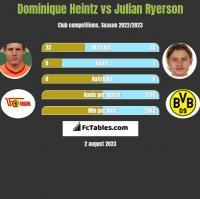 Dominique Heintz vs Julian Ryerson h2h player stats