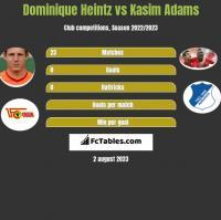 Dominique Heintz vs Kasim Adams h2h player stats