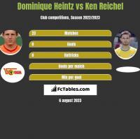 Dominique Heintz vs Ken Reichel h2h player stats