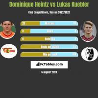 Dominique Heintz vs Lukas Kuebler h2h player stats