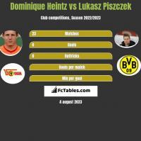 Dominique Heintz vs Łukasz Piszczek h2h player stats