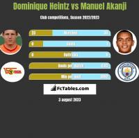 Dominique Heintz vs Manuel Akanji h2h player stats