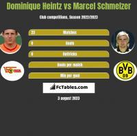 Dominique Heintz vs Marcel Schmelzer h2h player stats