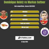 Dominique Heintz vs Markus Suttner h2h player stats