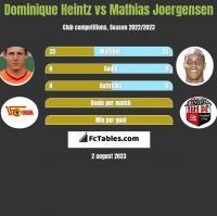 Dominique Heintz vs Mathias Joergensen h2h player stats