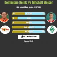 Dominique Heintz vs Mitchell Weiser h2h player stats