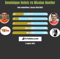 Dominique Heintz vs Nicolas Hoefler h2h player stats