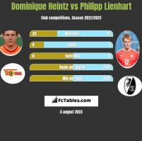Dominique Heintz vs Philipp Lienhart h2h player stats