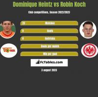 Dominique Heintz vs Robin Koch h2h player stats