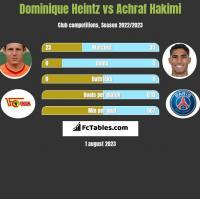 Dominique Heintz vs Achraf Hakimi h2h player stats