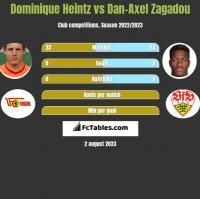 Dominique Heintz vs Dan-Axel Zagadou h2h player stats