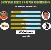 Dominique Heintz vs Keven Schlotterbeck h2h player stats