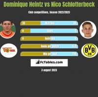 Dominique Heintz vs Nico Schlotterbeck h2h player stats