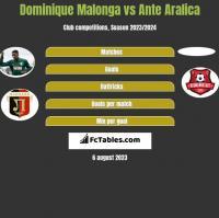 Dominique Malonga vs Ante Aralica h2h player stats