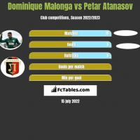 Dominique Malonga vs Petar Atanasov h2h player stats