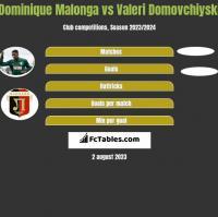 Dominique Malonga vs Valeri Domovchiyski h2h player stats