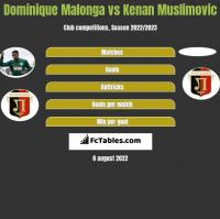 Dominique Malonga vs Kenan Muslimovic h2h player stats