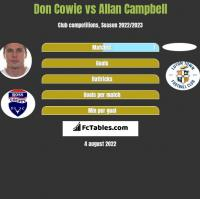 Don Cowie vs Allan Campbell h2h player stats