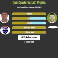 Don Cowie vs Iain Vigurs h2h player stats