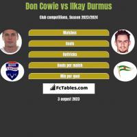 Don Cowie vs Ilkay Durmus h2h player stats
