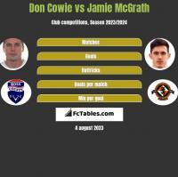 Don Cowie vs Jamie McGrath h2h player stats