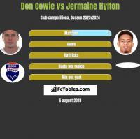 Don Cowie vs Jermaine Hylton h2h player stats
