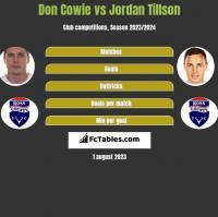 Don Cowie vs Jordan Tillson h2h player stats