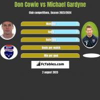 Don Cowie vs Michael Gardyne h2h player stats