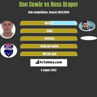 Don Cowie vs Ross Draper h2h player stats