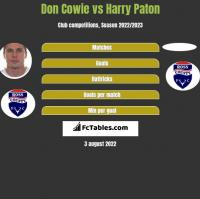 Don Cowie vs Harry Paton h2h player stats
