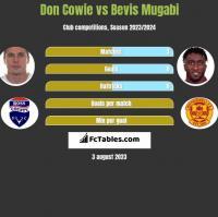 Don Cowie vs Bevis Mugabi h2h player stats