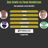 Don Cowie vs Ewan Henderson h2h player stats
