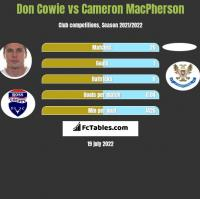 Don Cowie vs Cameron MacPherson h2h player stats