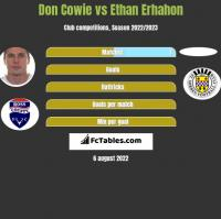Don Cowie vs Ethan Erhahon h2h player stats