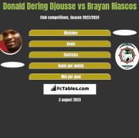 Donald Djousse vs Brayan Riascos h2h player stats
