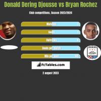 Donald Djousse vs Bryan Rochez h2h player stats