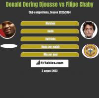 Donald Djousse vs Filipe Chaby h2h player stats