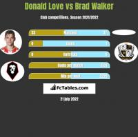 Donald Love vs Brad Walker h2h player stats