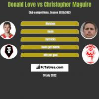 Donald Love vs Christopher Maguire h2h player stats