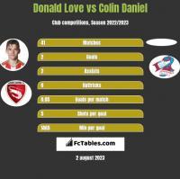 Donald Love vs Colin Daniel h2h player stats