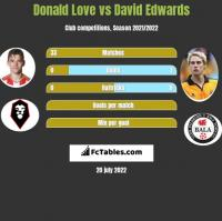Donald Love vs David Edwards h2h player stats