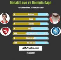 Donald Love vs Dominic Gape h2h player stats