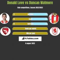 Donald Love vs Duncan Watmore h2h player stats