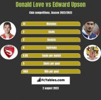 Donald Love vs Edward Upson h2h player stats